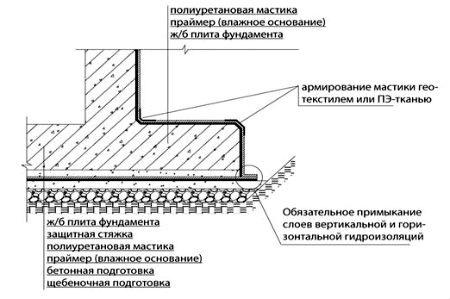 Схема гидроизоляции основы