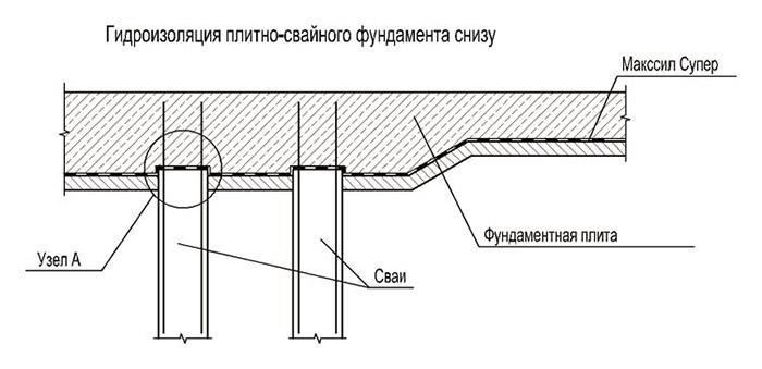 Схема гидроизоляции плиты