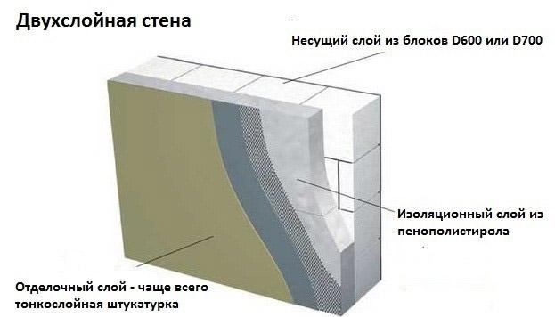Схема кладки и отделки