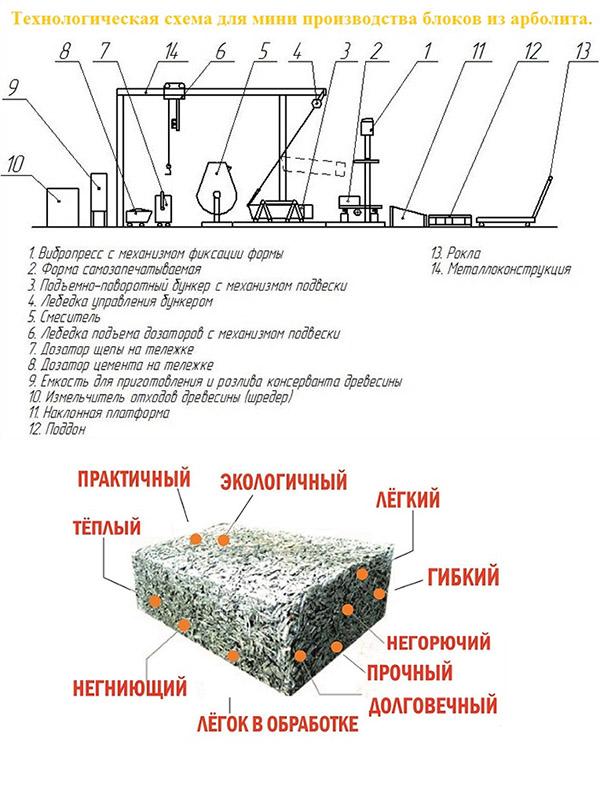 Как сделать смесь для арболита - Molokam.ru