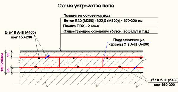 Схема ожелезненной поверхности