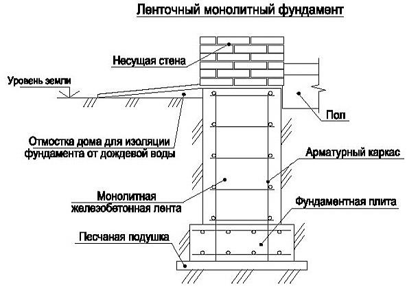 Схема основания для дома