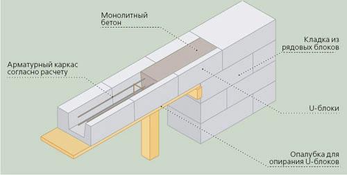 Схема устройства армированного пояса