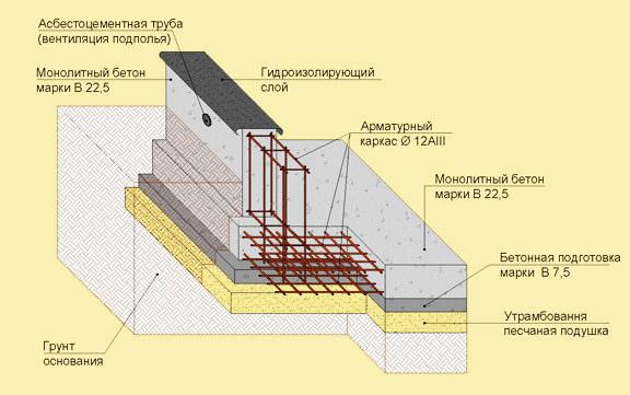 Схема устройства основания дома