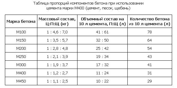 Таблица компонентов бетона
