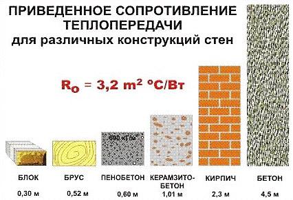 Теплоизоляционные свойства стройматериалов