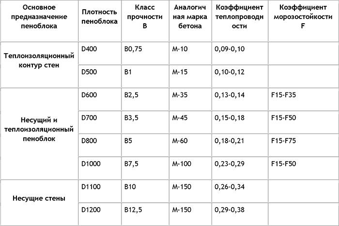Технические параметры пеноблока