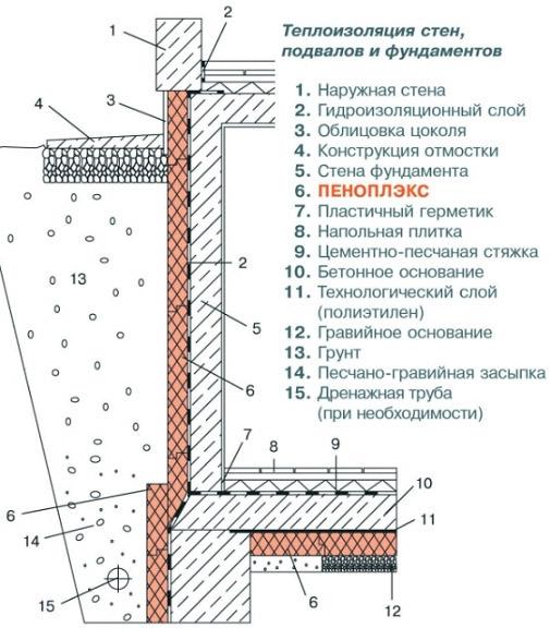 Укладка плит Penoplex