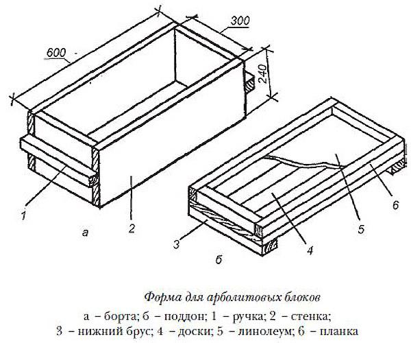 Арболит: состав, пропорции по ГОСТ, изготовление своими руками