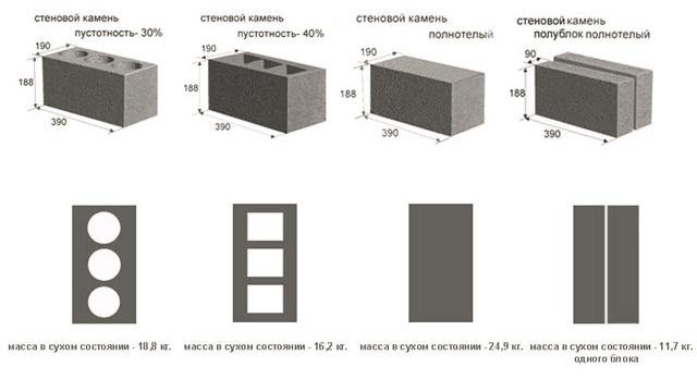 Виды керамзитобетонных изделий