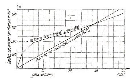 График роста прочности при водном хранении