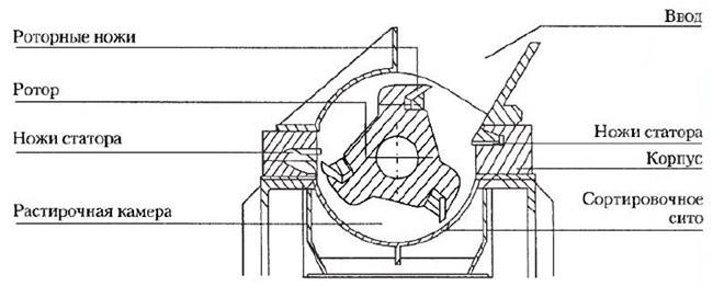 Дробилка для изделий из арболита