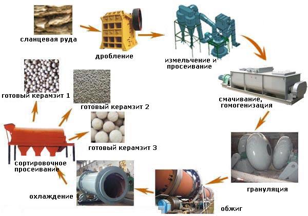 Изготовление керамзитового гравия