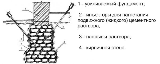 Инъекционный метод усиления