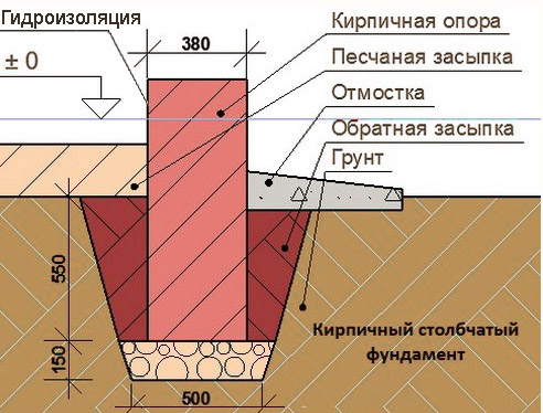 Фундамент для беседки из кирпича, труб и ФБС своими руками, цена стройматериалов за м3