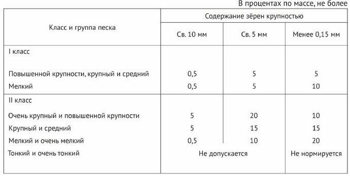 Классификация стройматериала