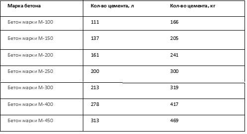 Количество цементного состава