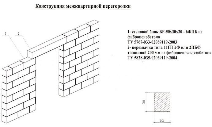 Конструкция стенки из пеноблоков