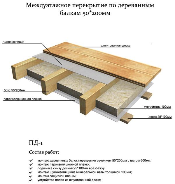 Как сделать деревянные перекрытия между этажами
