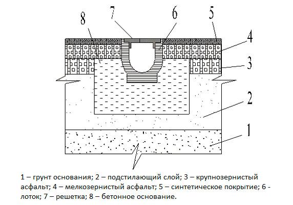 Монтаж водоотводной системы
