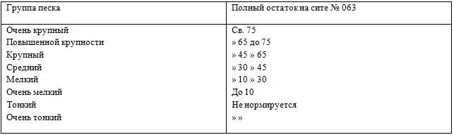 Показатели крупности
