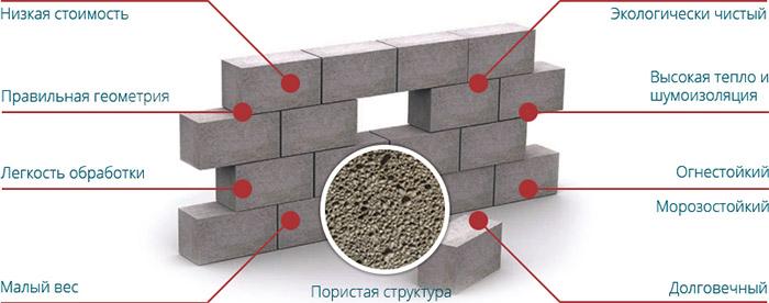 Преимущества легких бетонов