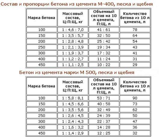 Применение цемента М400 и М500