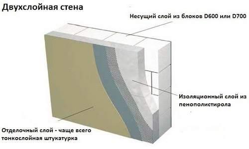 Пример отделки стен из пеноблоков