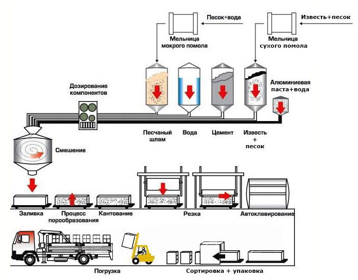 Пенобетон оборудование для производства пенобетона цены