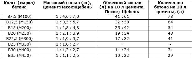 Пропорции бетонных растворов