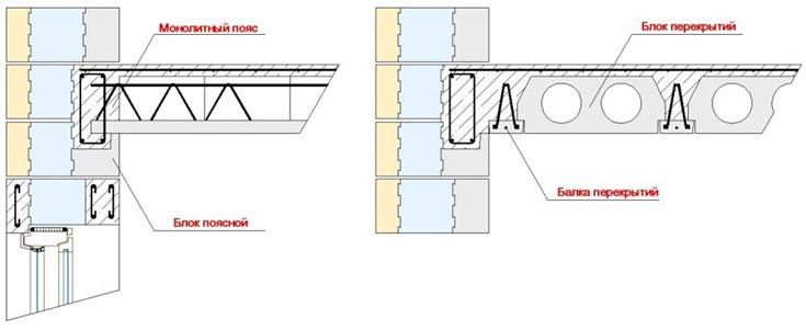 Сборно-монолитная конструкция