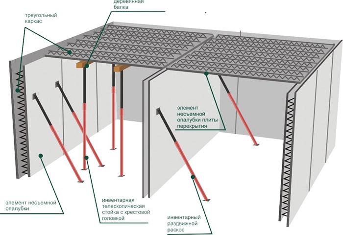 Сборно-монолитная межэтажная конструкция