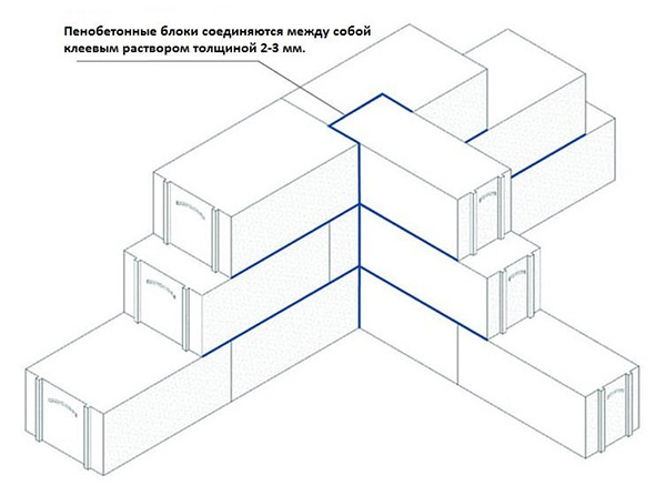 Соединение пенобетонных блоков