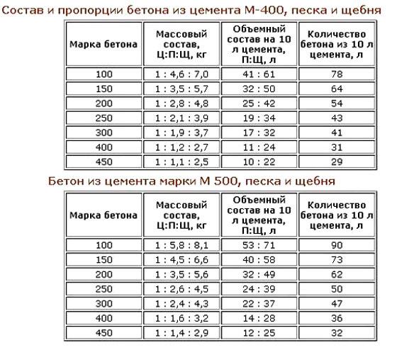 Состав и пропорции бетонных смесей