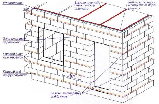 Схема армирования постройки