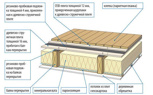 Балочная конструкция