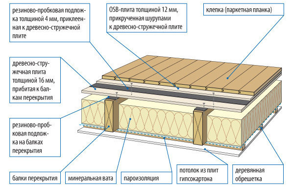 Схема балочной конструкции