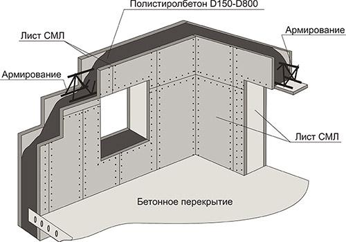 Схема железобетонных стен