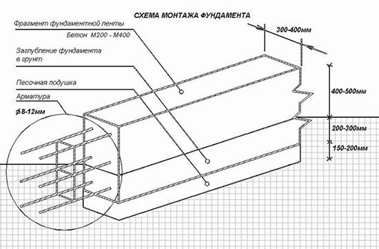 Схема ленты без применения опалубки