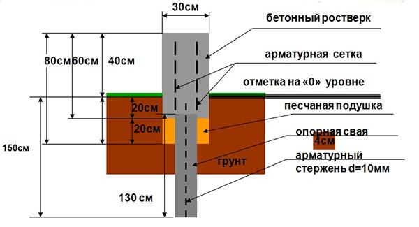 Схема мелкозаглубленной ленты