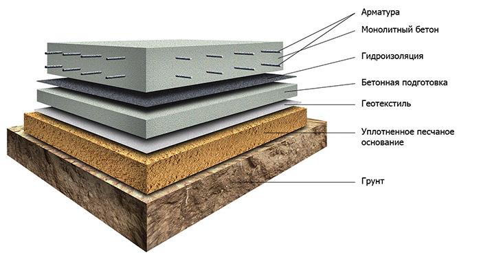 Схема монолитной плиты