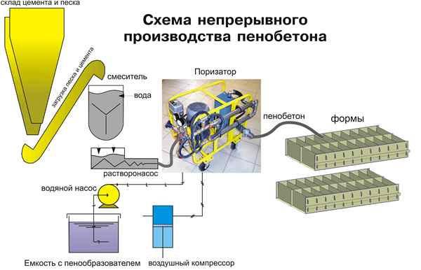 Схема непрерывного производства