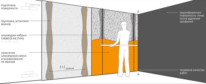 Схема отделки стен по маякам