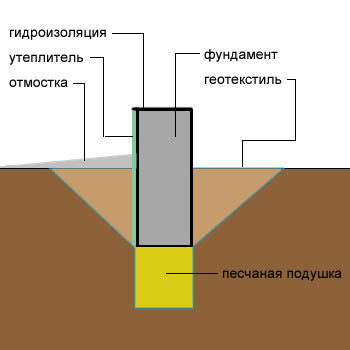 Схема подушки под основание дома