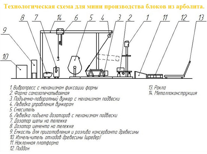Схема производства изделий из арболита