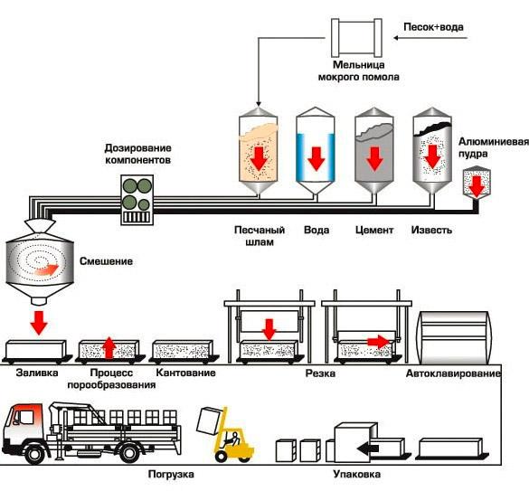 Схема производственного процесса