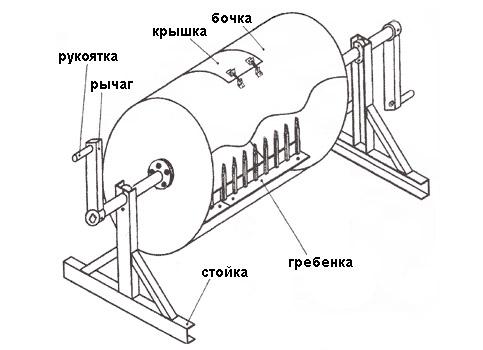 Схема самодельной бетономешалки