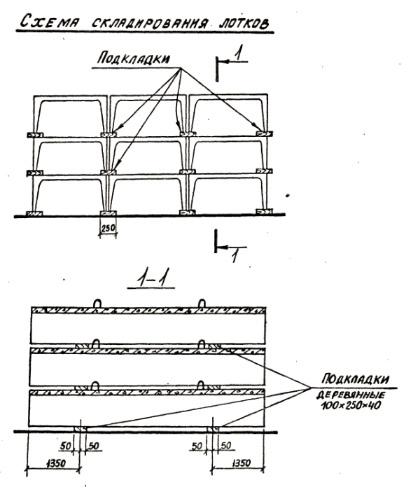 Схема складирования