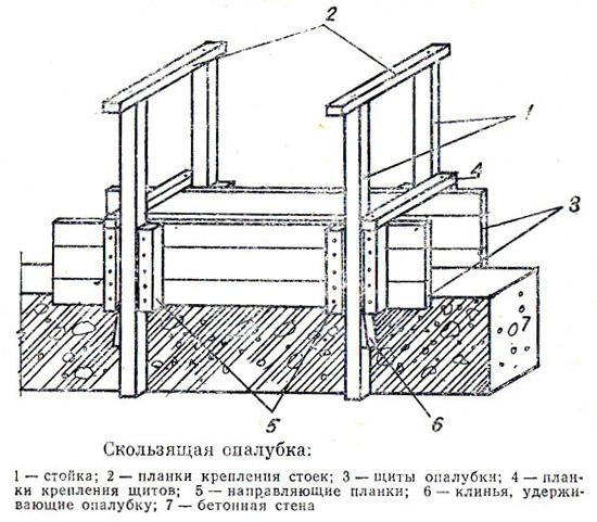 Схема скользящей конструкции