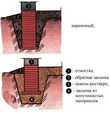 Схема столбчатой основы